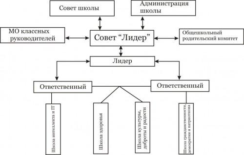 образец протокола управляющего совета школы
